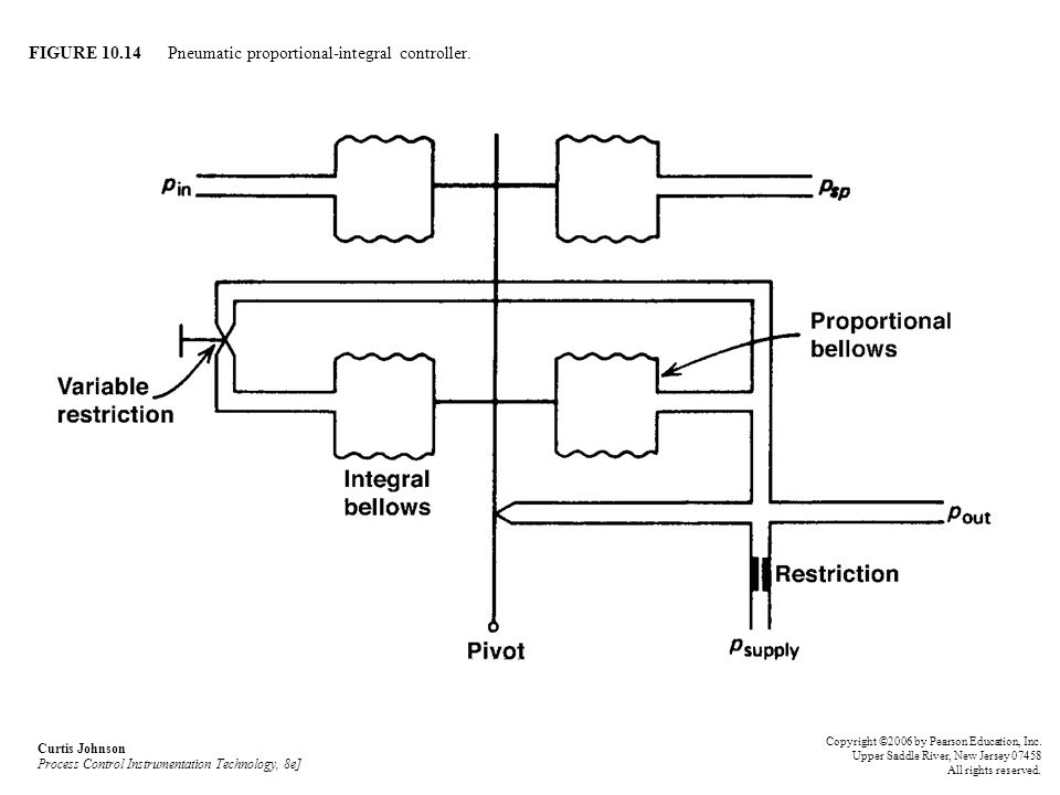 FIGURE 10.14 Pneumatic proportional-integral controller.
