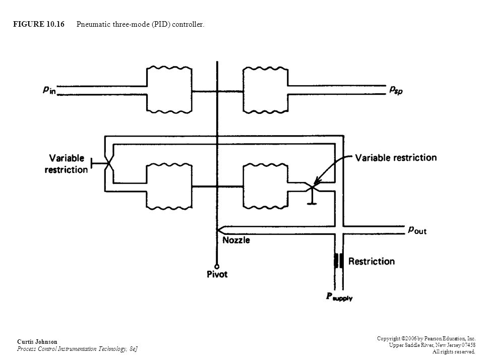 FIGURE 10.16 Pneumatic three-mode (PID) controller.