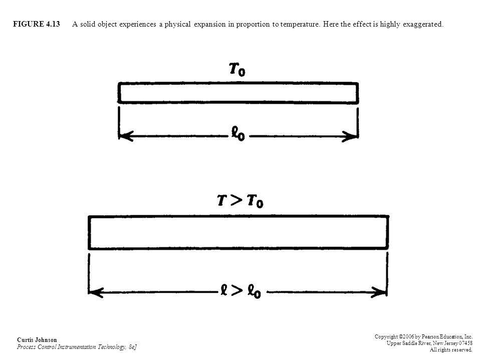 FIGURE 4.13 A solid object experiences a physical expansion in proportion to temperature. Here the effect is highly exaggerated.