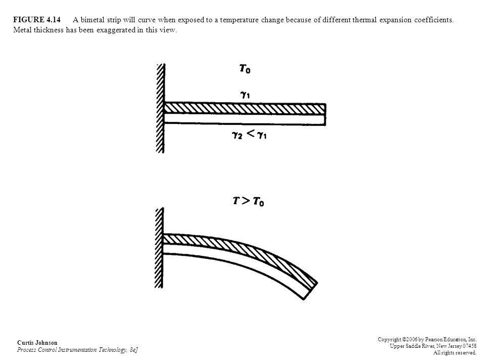 FIGURE 4.14 A bimetal strip will curve when exposed to a temperature change because of different thermal expansion coefficients. Metal thickness has been exaggerated in this view.