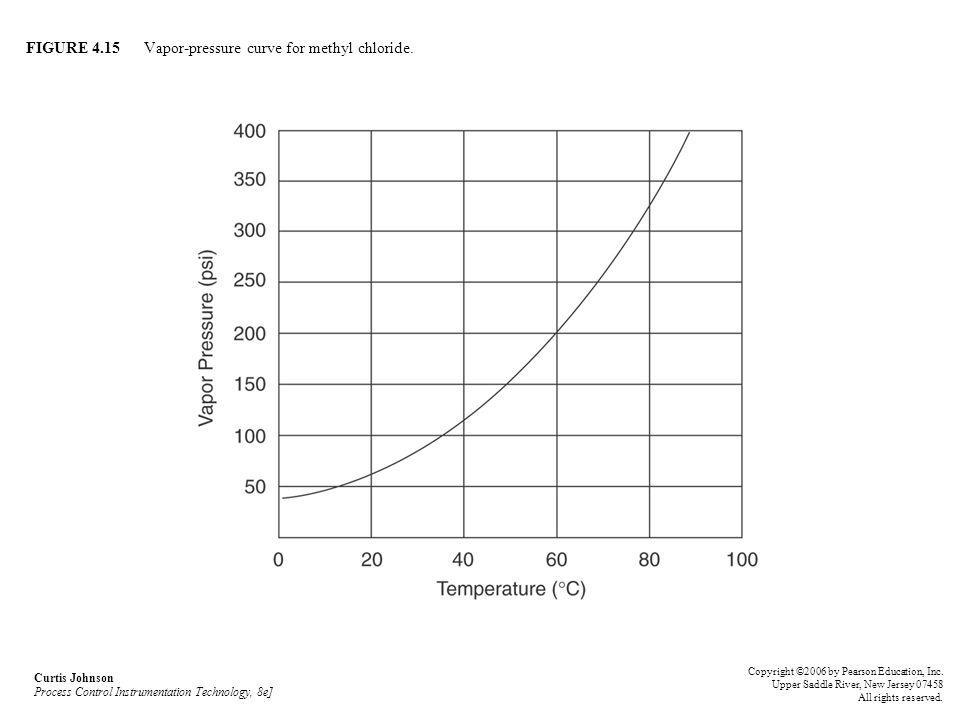 FIGURE 4.15 Vapor-pressure curve for methyl chloride.