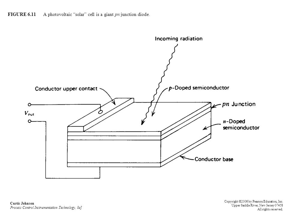 FIGURE 6.11 A photovoltaic solar cell is a giant pn junction diode.