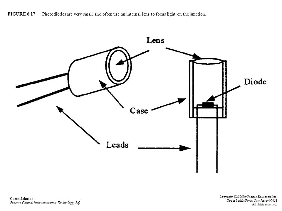 FIGURE 6.17 Photodiodes are very small and often use an internal lens to focus light on the junction.