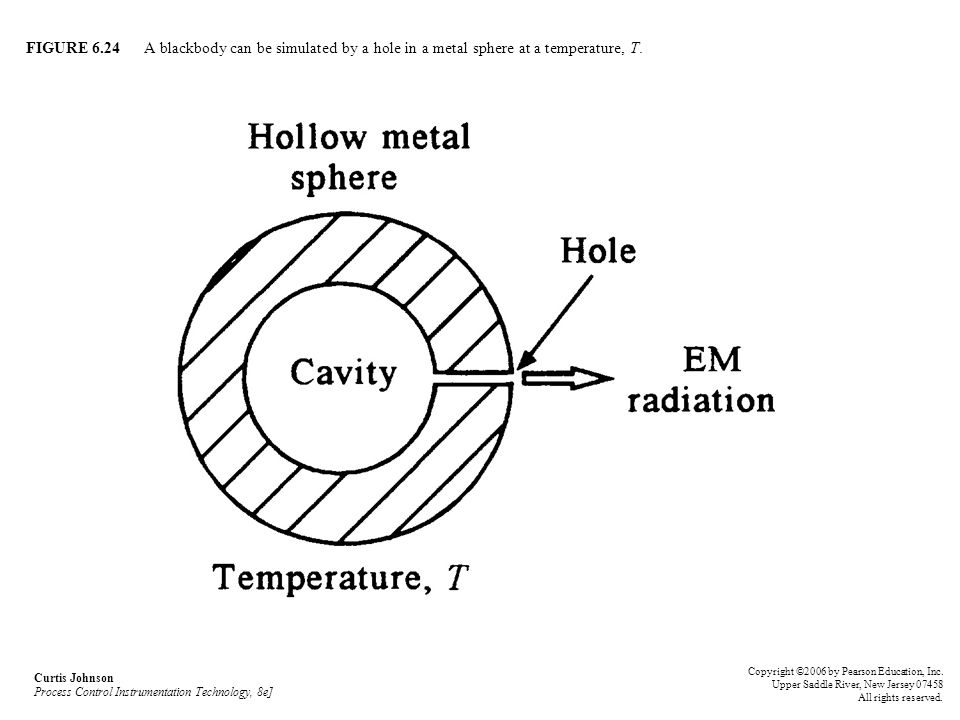 FIGURE 6.24 A blackbody can be simulated by a hole in a metal sphere at a temperature, T.