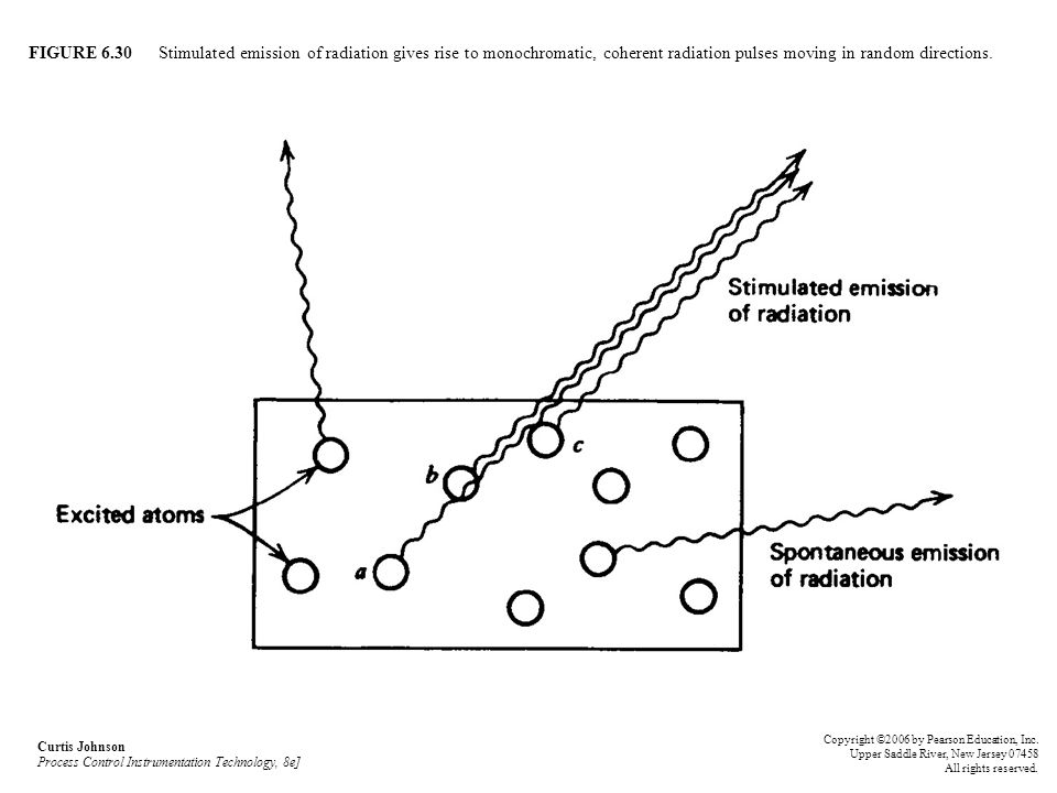 FIGURE 6.30 Stimulated emission of radiation gives rise to monochromatic, coherent radiation pulses moving in random directions.
