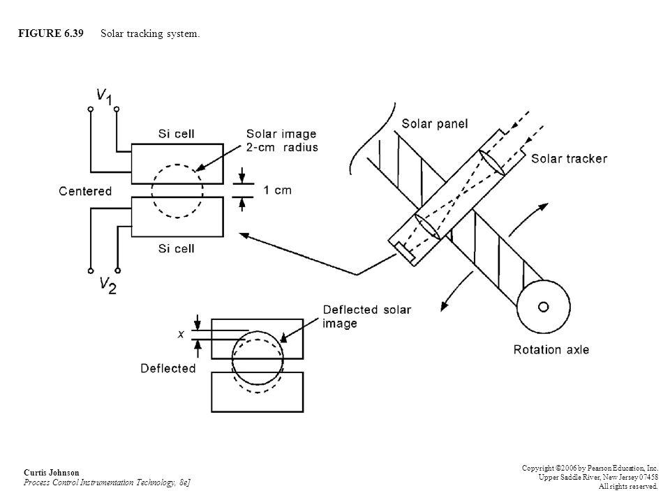FIGURE 6.39 Solar tracking system.