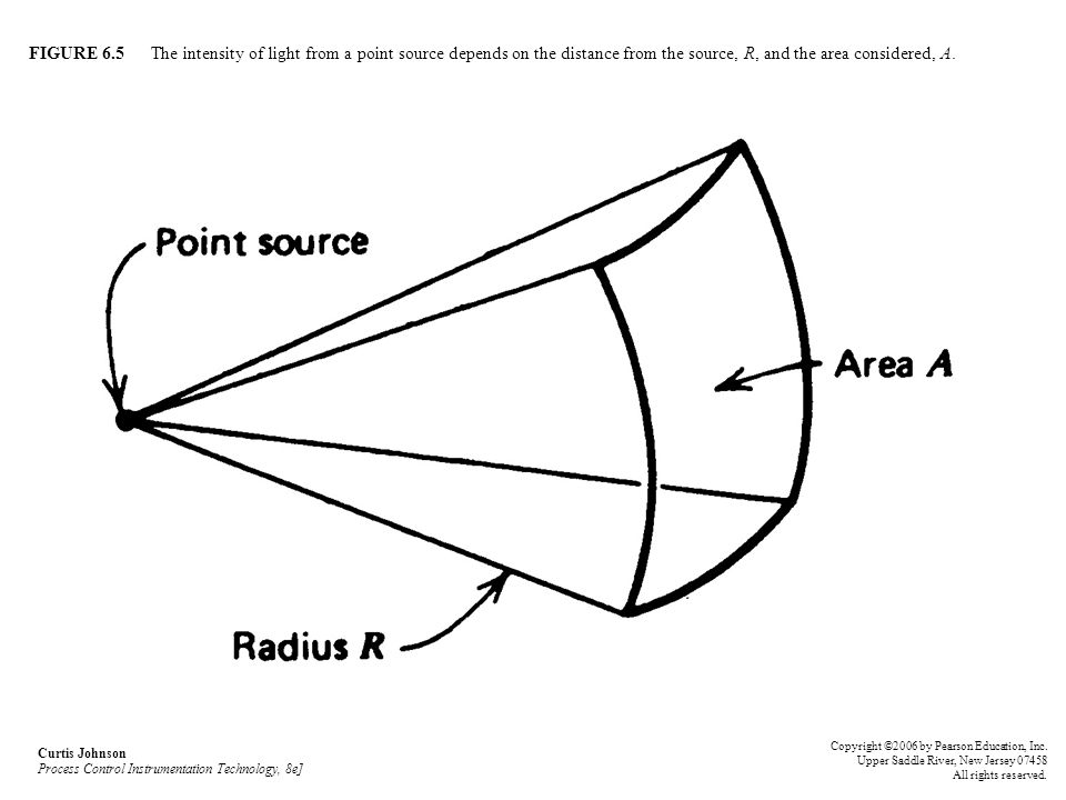 FIGURE 6.5 The intensity of light from a point source depends on the distance from the source, R, and the area considered, A.
