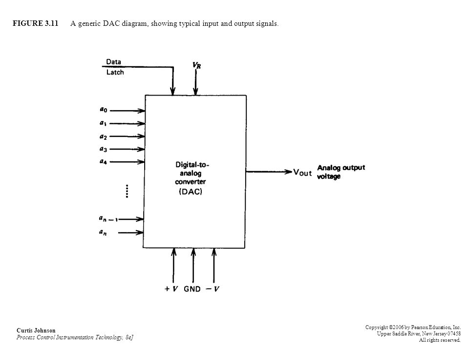 FIGURE 3.11 A generic DAC diagram, showing typical input and output signals.