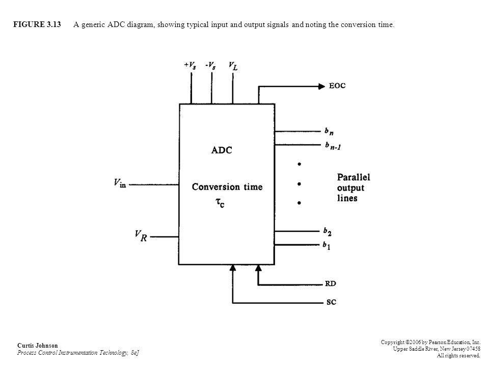 FIGURE 3.13 A generic ADC diagram, showing typical input and output signals and noting the conversion time.