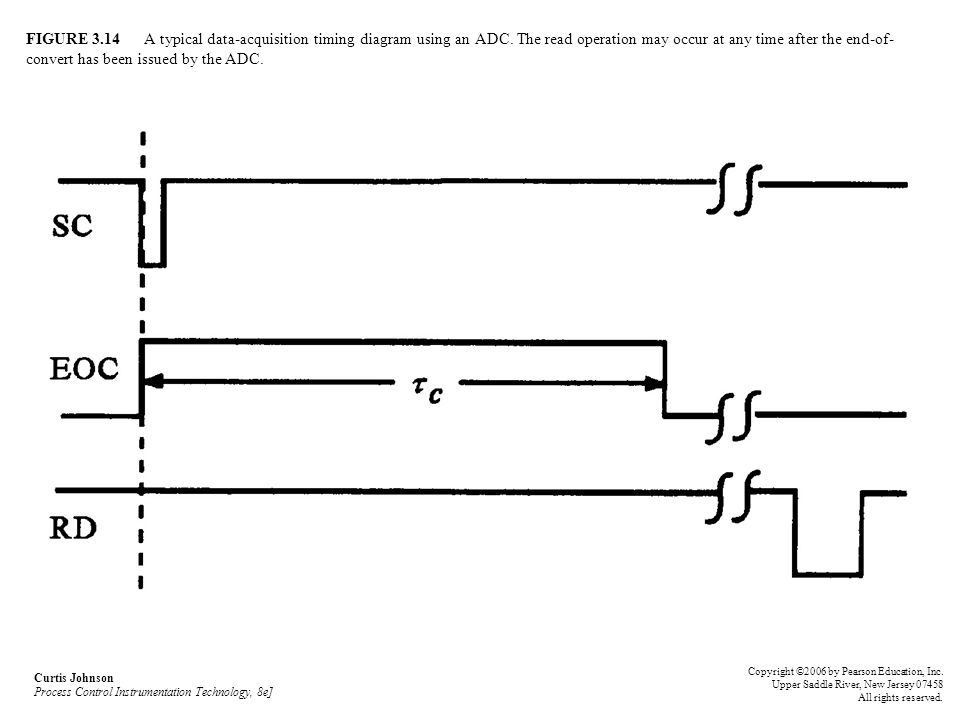 FIGURE A typical data-acquisition timing diagram using an ADC