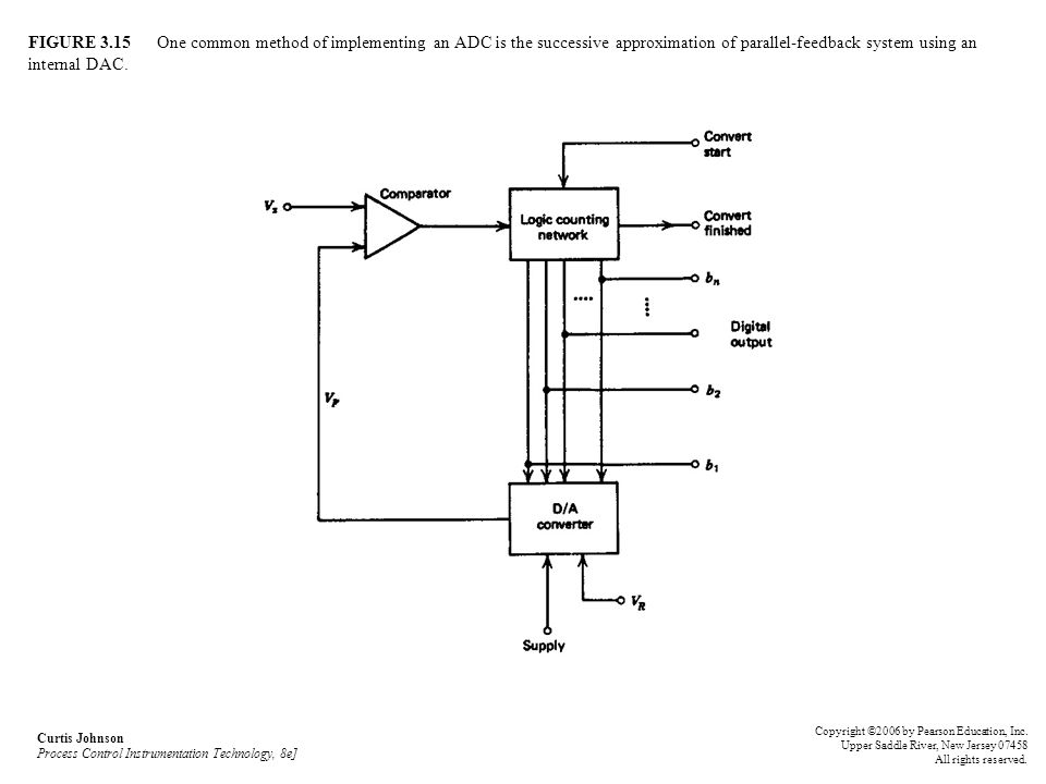 FIGURE 3.15 One common method of implementing an ADC is the successive approximation of parallel-feedback system using an internal DAC.