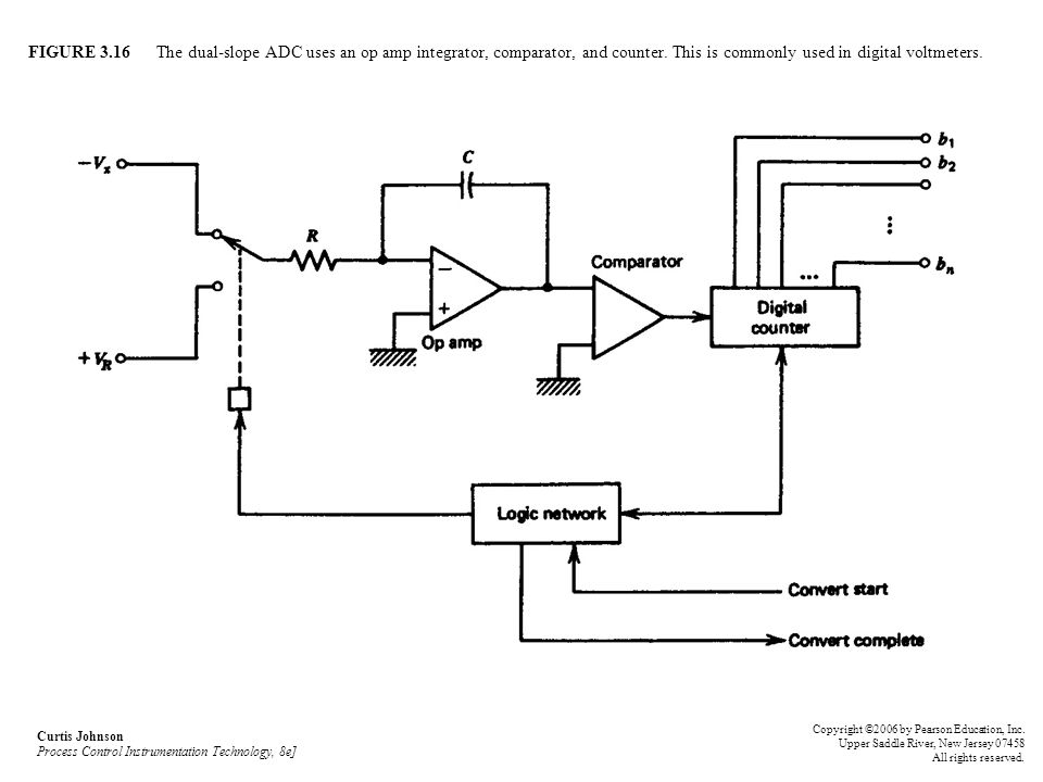 FIGURE 3.16 The dual-slope ADC uses an op amp integrator, comparator, and counter. This is commonly used in digital voltmeters.