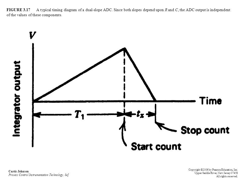 FIGURE 3. 17 A typical timing diagram of a dual-slope ADC
