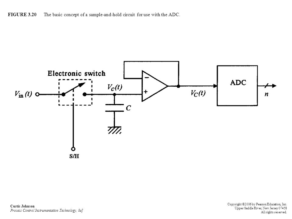 FIGURE 3.20 The basic concept of a sample-and-hold circuit for use with the ADC.