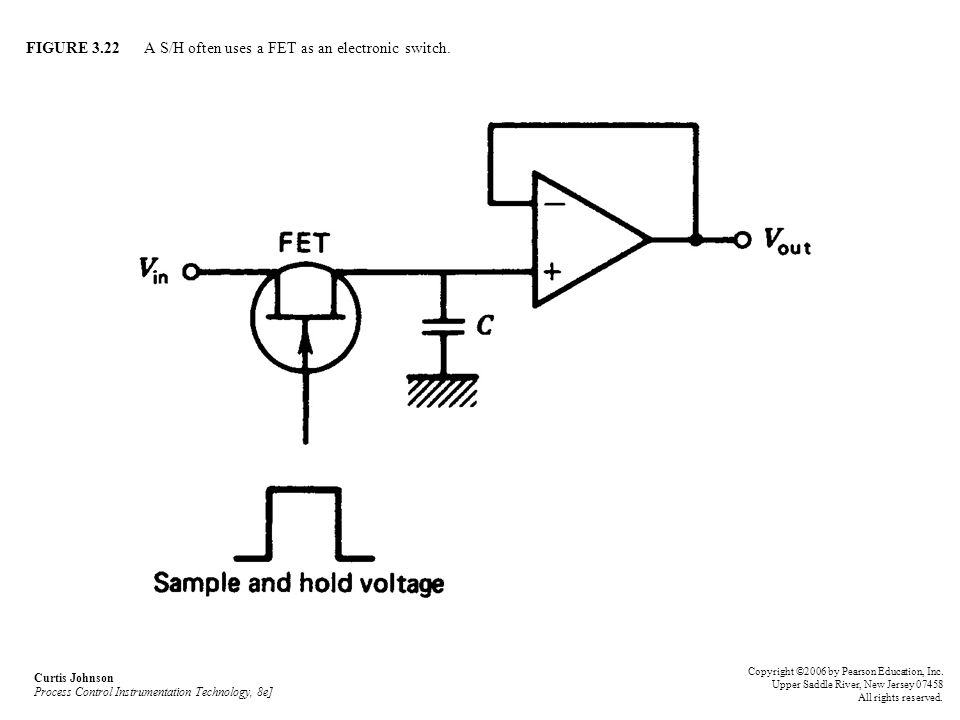 FIGURE 3.22 A S/H often uses a FET as an electronic switch.