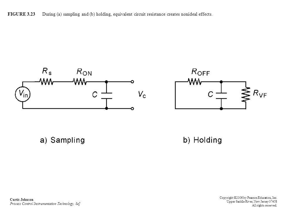 FIGURE 3.23 During (a) sampling and (b) holding, equivalent circuit resistance creates nonideal effects.