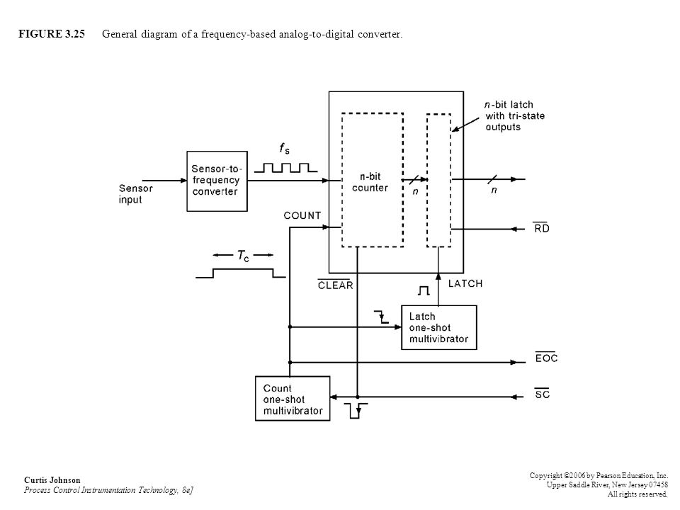 FIGURE 3.25 General diagram of a frequency-based analog-to-digital converter.