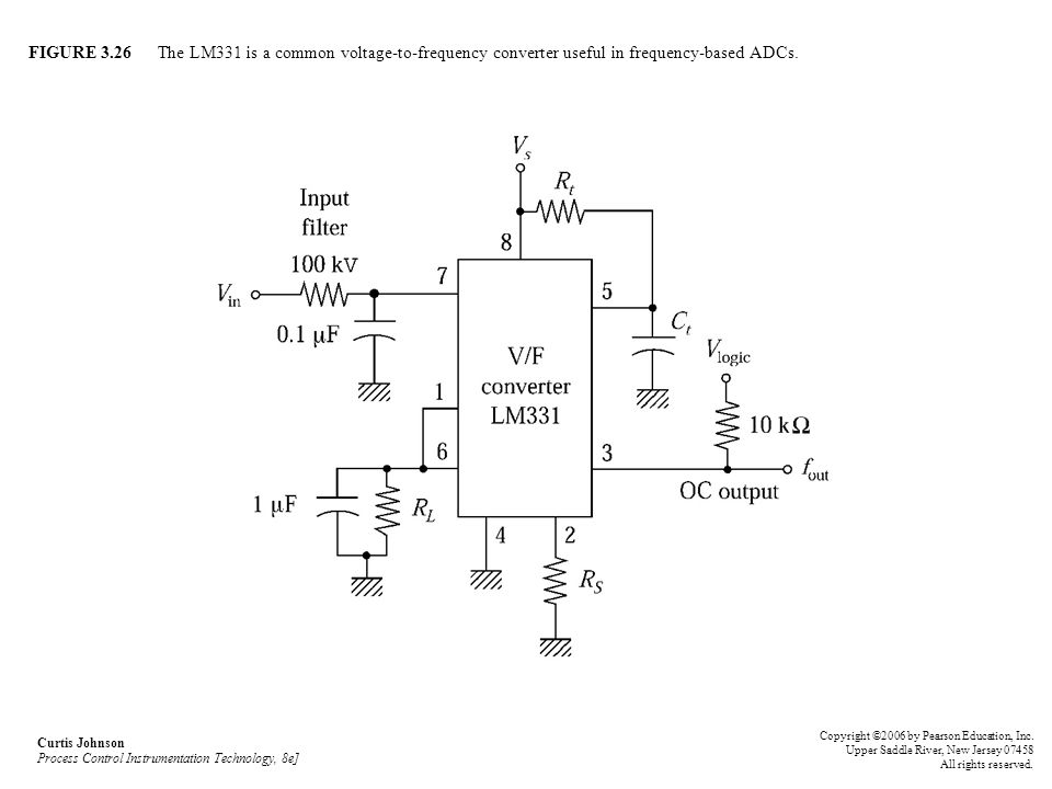 FIGURE 3.26 The LM331 is a common voltage-to-frequency converter useful in frequency-based ADCs.