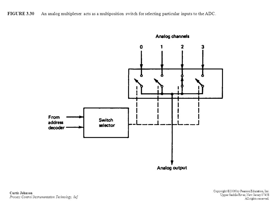 FIGURE 3.30 An analog multiplexer acts as a multiposition switch for selecting particular inputs to the ADC.