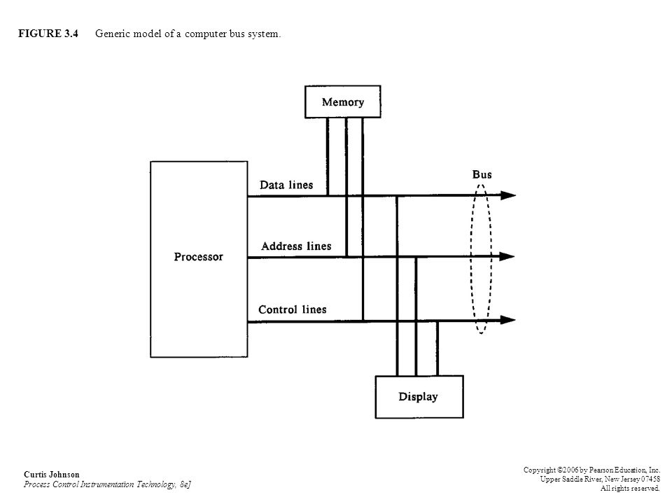 FIGURE 3.4 Generic model of a computer bus system.