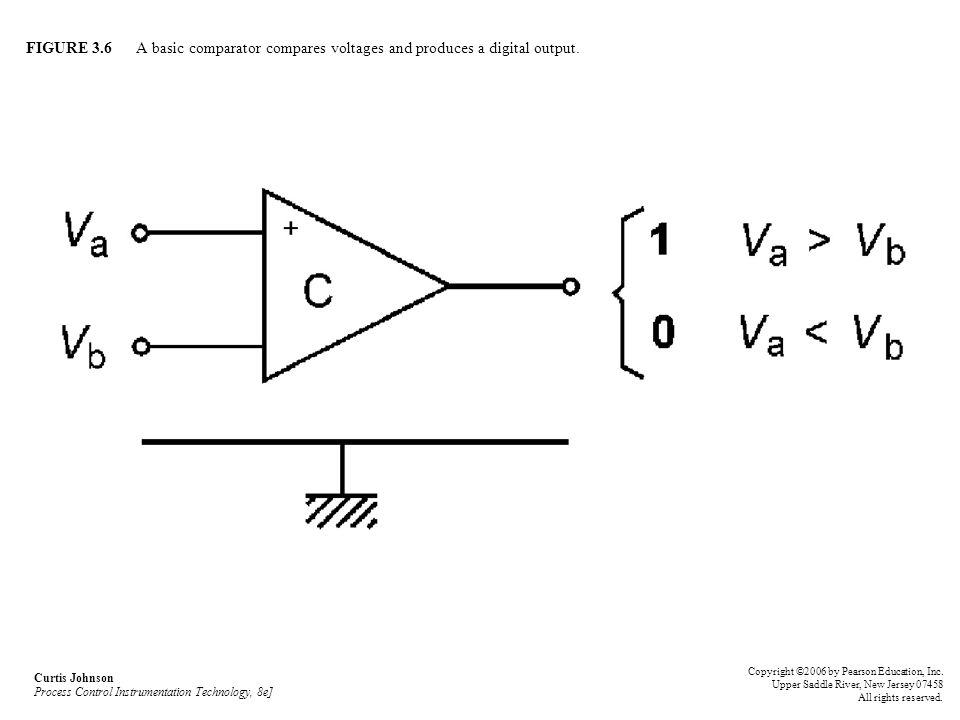 FIGURE 3.6 A basic comparator compares voltages and produces a digital output.