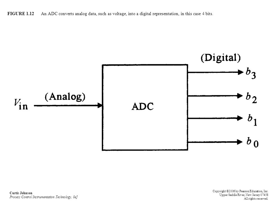 FIGURE 1.12 An ADC converts analog data, such as voltage, into a digital representation, in this case 4 bits.