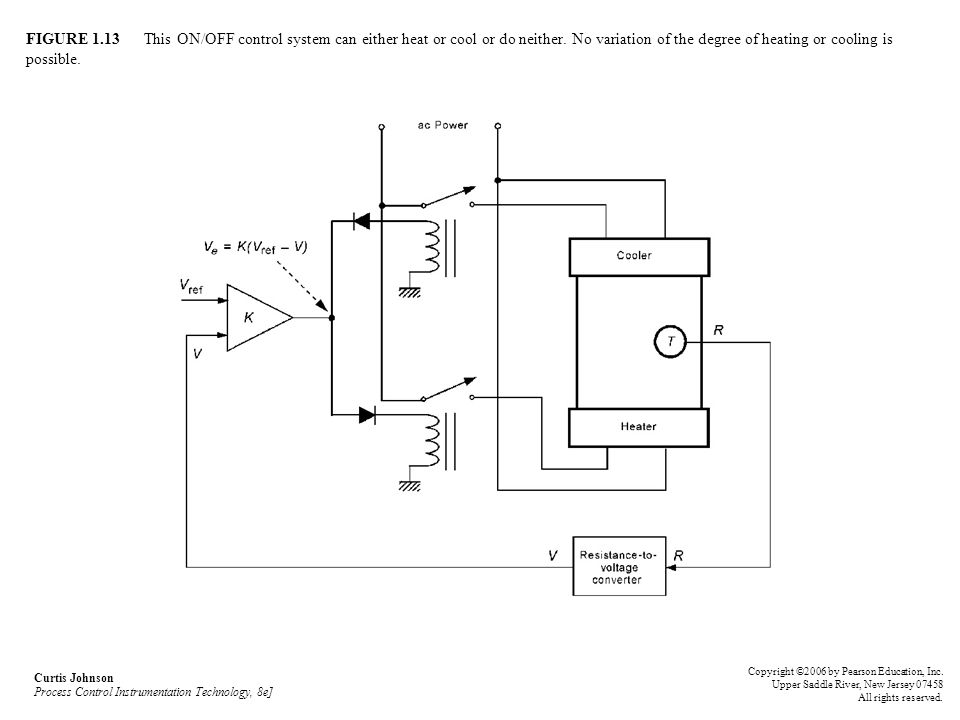 FIGURE 1.13 This ON/OFF control system can either heat or cool or do neither. No variation of the degree of heating or cooling is possible.