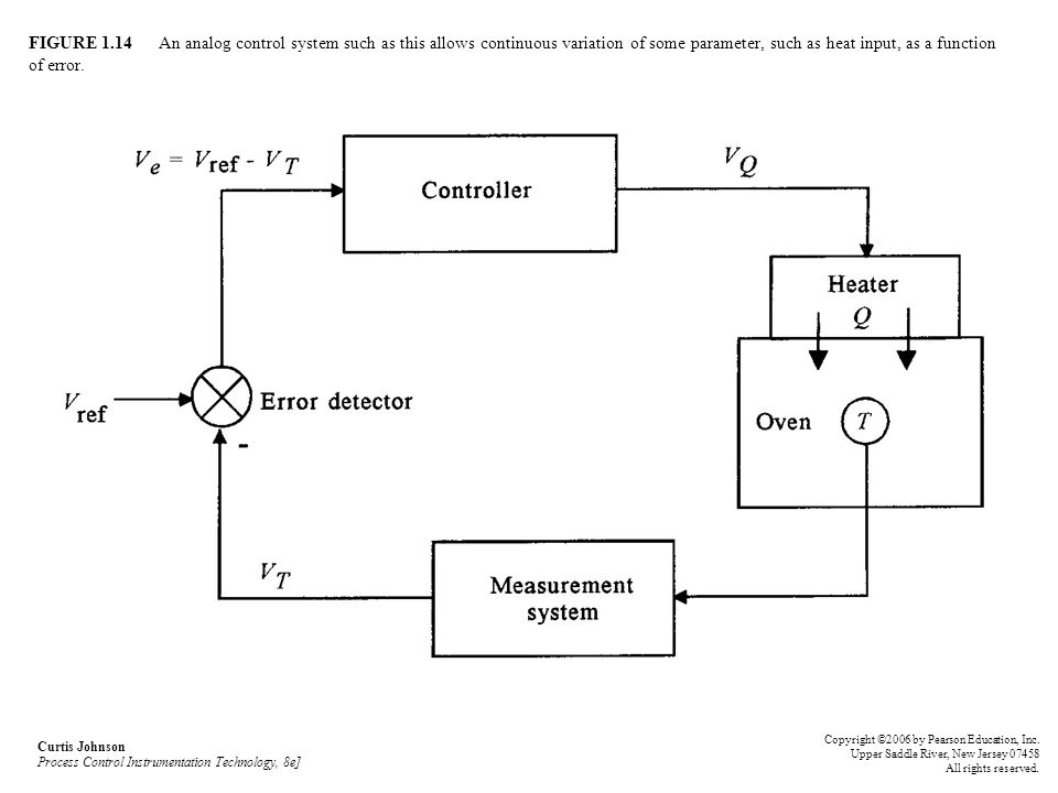 FIGURE 1.14 An analog control system such as this allows continuous variation of some parameter, such as heat input, as a function of error.