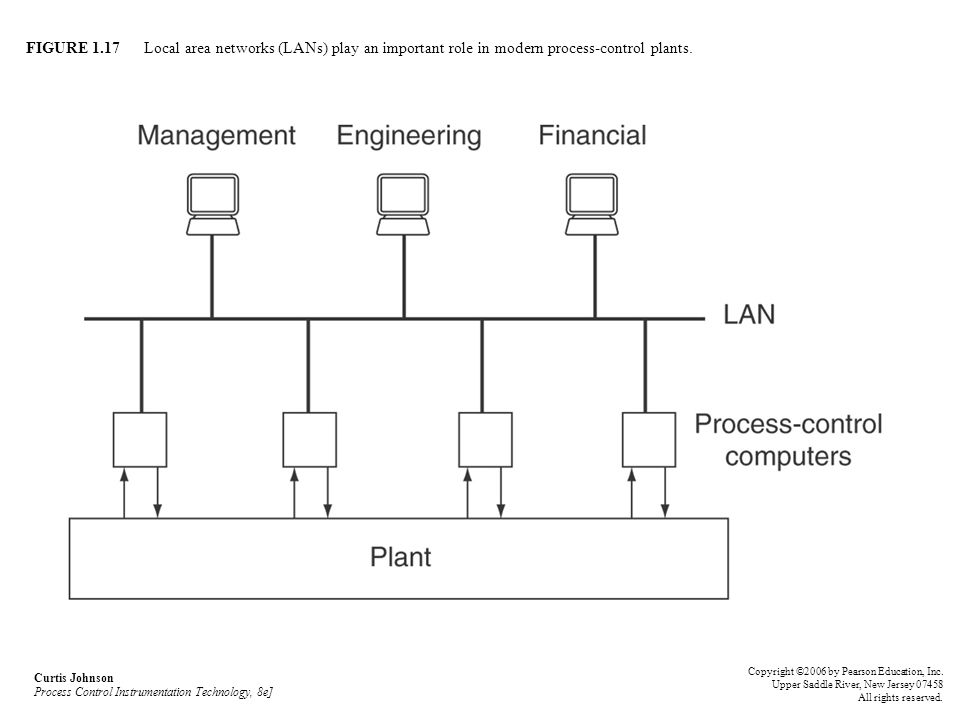 FIGURE 1.17 Local area networks (LANs) play an important role in modern process-control plants.
