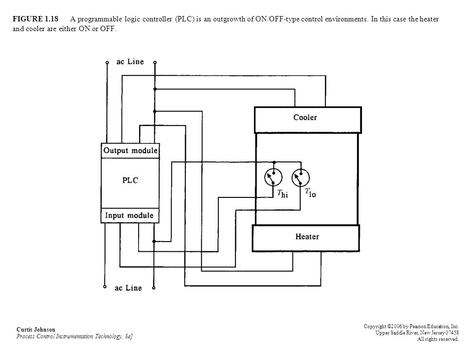 FIGURE 1.18 A programmable logic controller (PLC) is an outgrowth of ON/OFF-type control environments. In this case the heater and cooler are either ON or OFF.