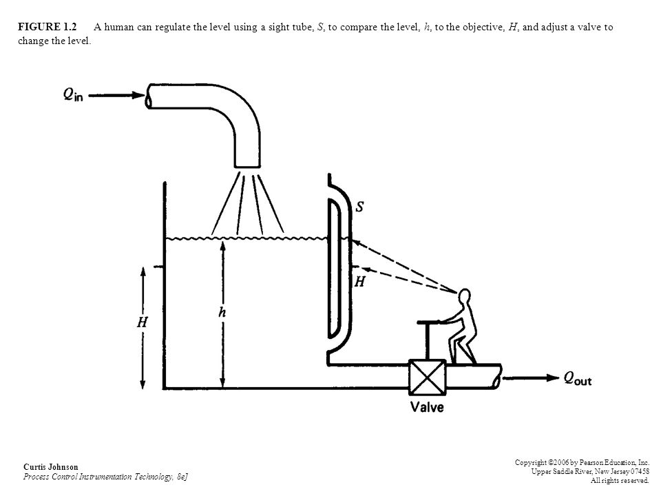 FIGURE 1.2 A human can regulate the level using a sight tube, S, to compare the level, h, to the objective, H, and adjust a valve to change the level.