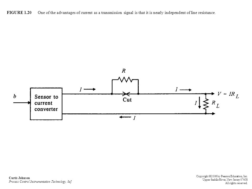 FIGURE 1.20 One of the advantages of current as a transmission signal is that it is nearly independent of line resistance.