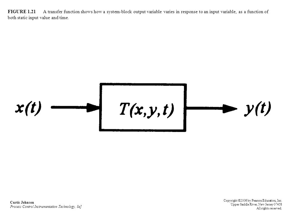 FIGURE 1.21 A transfer function shows how a system-block output variable varies in response to an input variable, as a function of both static input value and time.