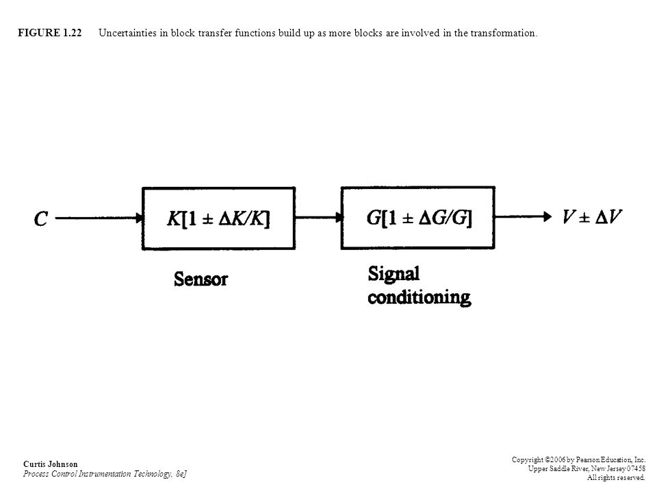 FIGURE 1.22 Uncertainties in block transfer functions build up as more blocks are involved in the transformation.