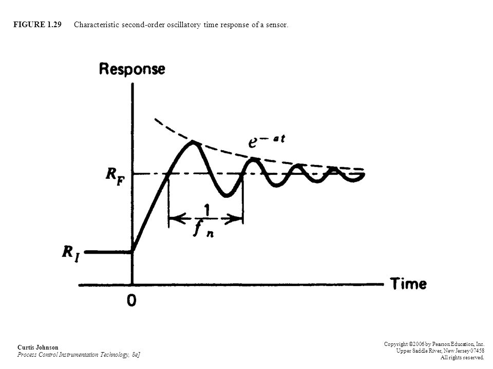 FIGURE 1.29 Characteristic second-order oscillatory time response of a sensor.