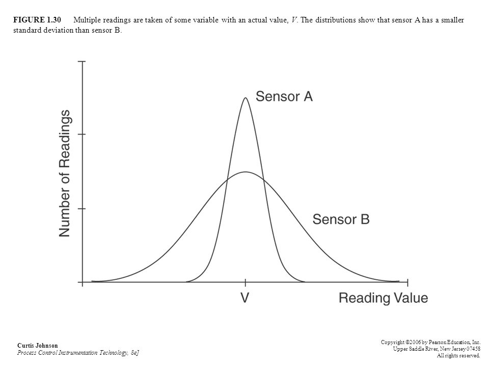 FIGURE 1.30 Multiple readings are taken of some variable with an actual value, V. The distributions show that sensor A has a smaller standard deviation than sensor B.