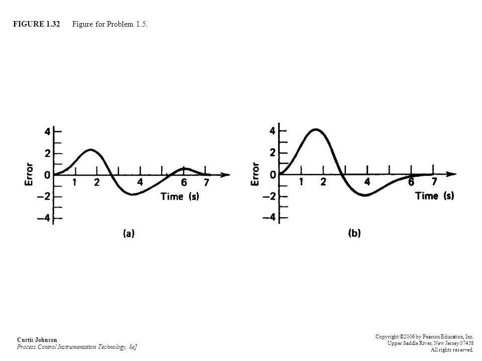 FIGURE 1.32 Figure for Problem 1.5.