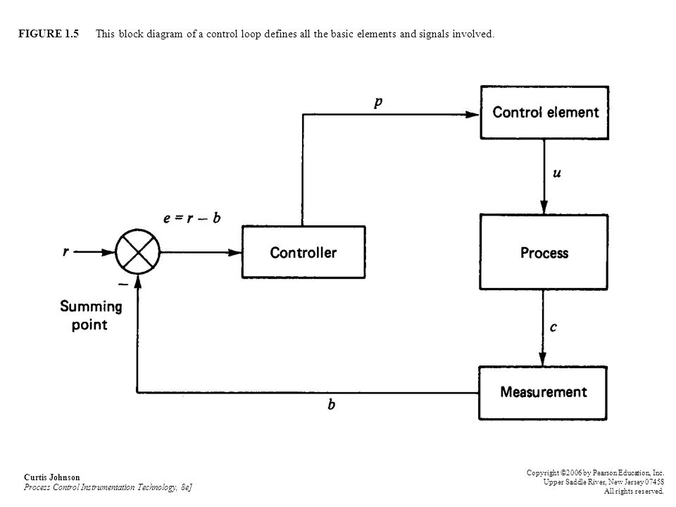 FIGURE 1.5 This block diagram of a control loop defines all the basic elements and signals involved.