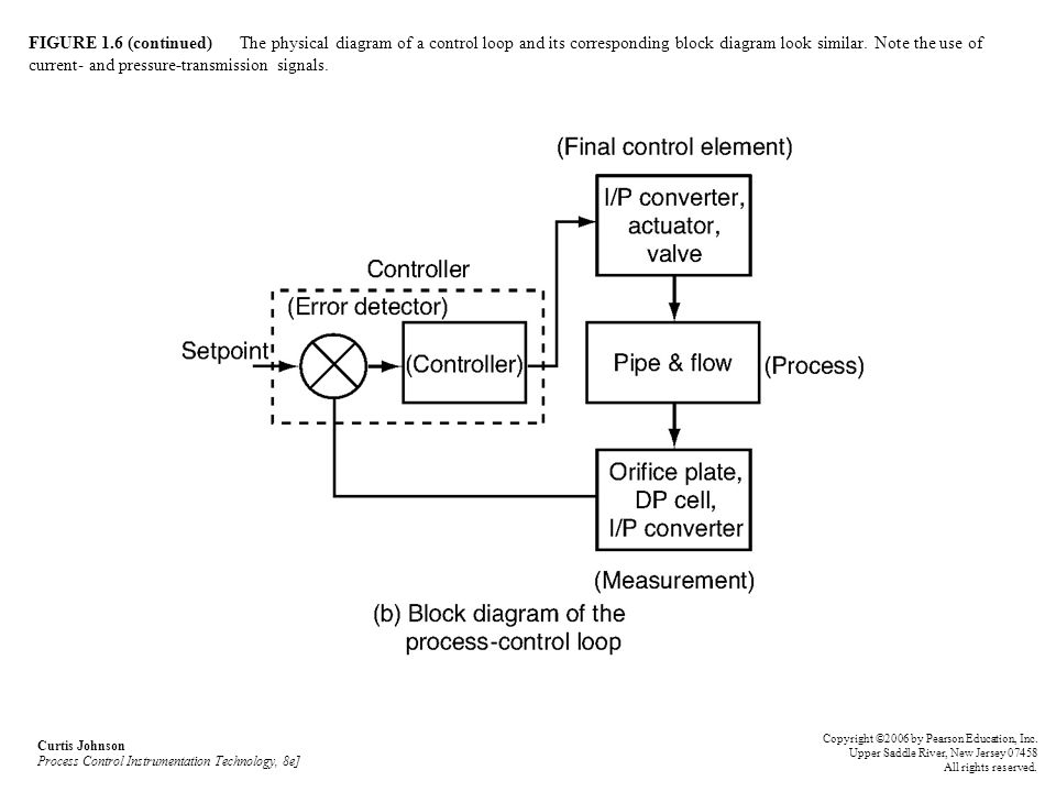 FIGURE 1.6 (continued) The physical diagram of a control loop and its corresponding block diagram look similar. Note the use of current- and pressure-transmission signals.