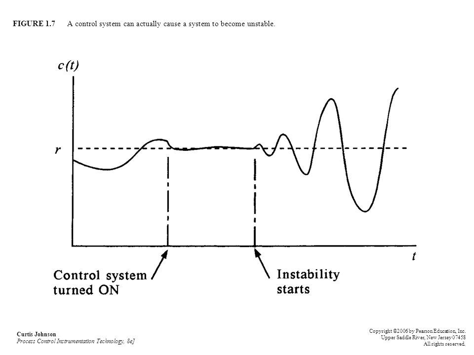 FIGURE 1.7 A control system can actually cause a system to become unstable.
