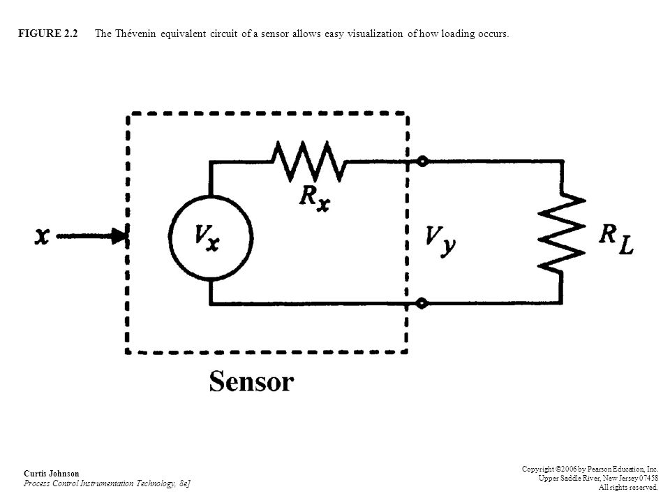FIGURE 2.2 The Thévenin equivalent circuit of a sensor allows easy visualization of how loading occurs.