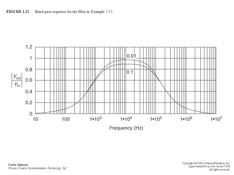 FIGURE 2.21 Band-pass response for the filter in Example 2.15.