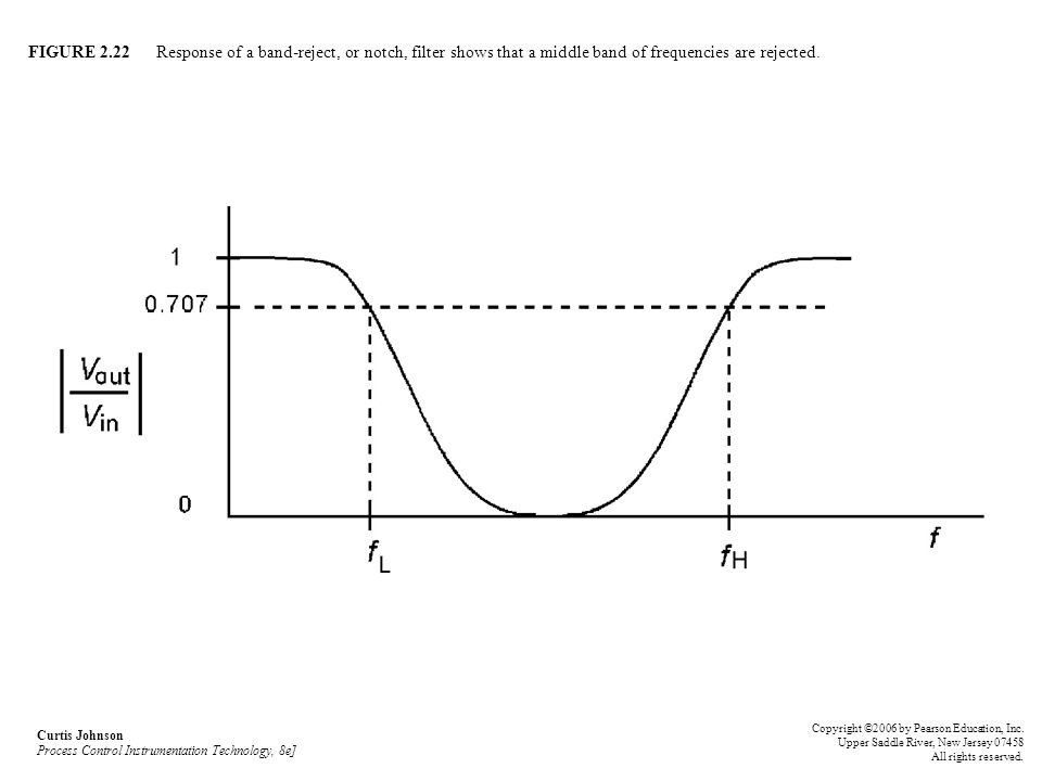 FIGURE 2.22 Response of a band-reject, or notch, filter shows that a middle band of frequencies are rejected.