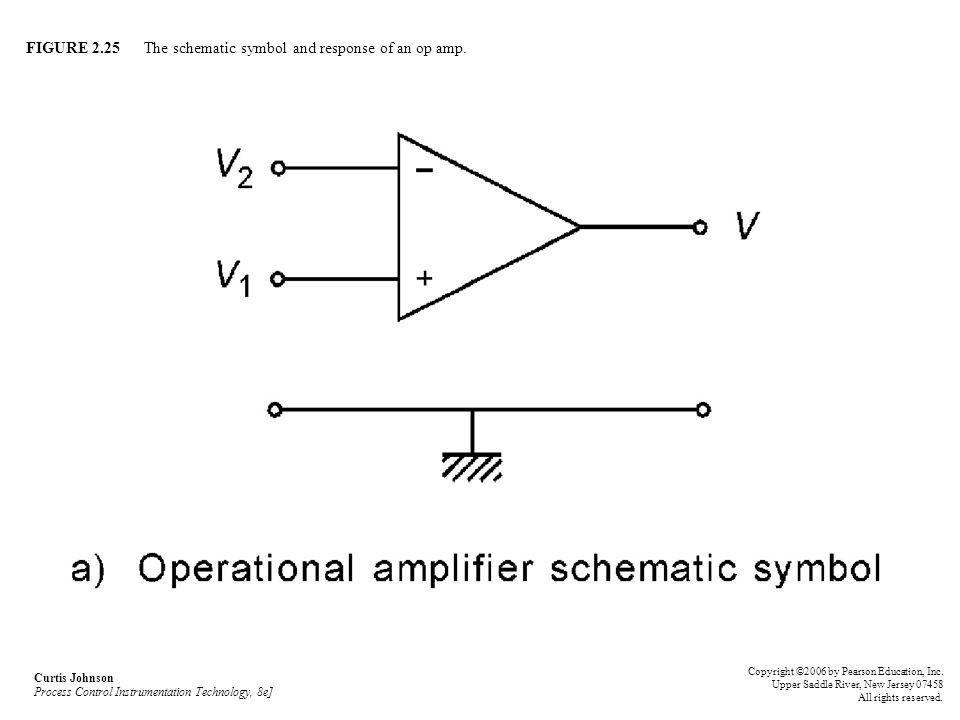 FIGURE 2.25 The schematic symbol and response of an op amp.