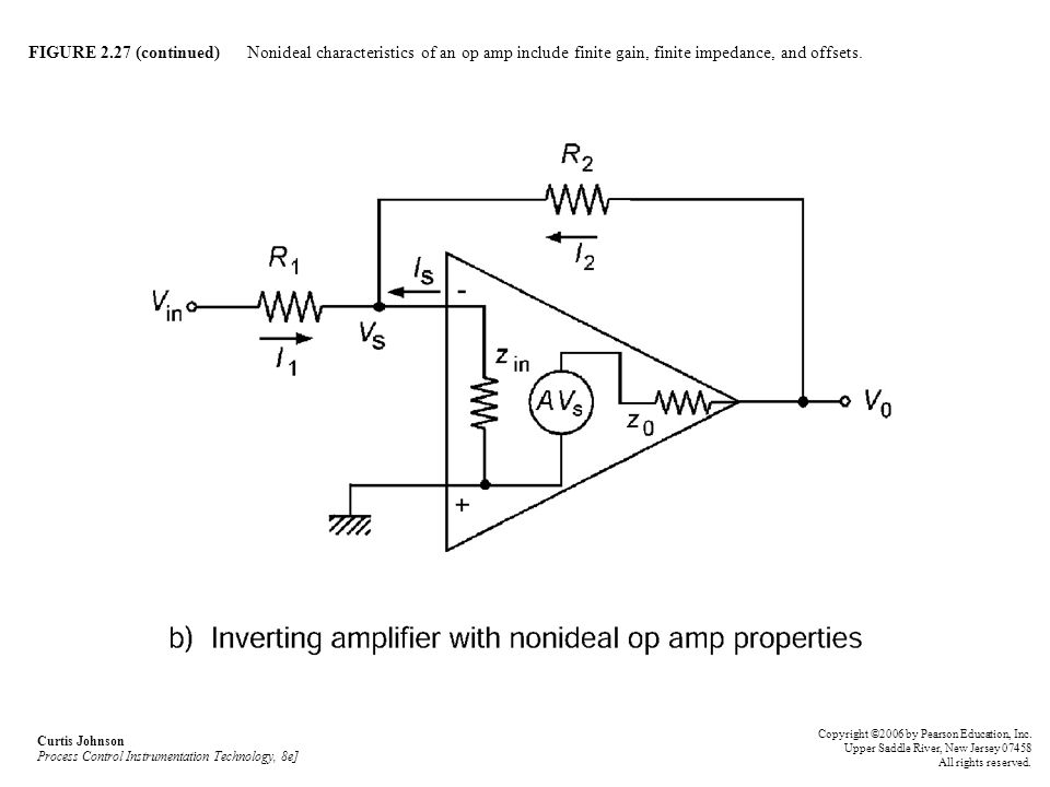 FIGURE 2.27 (continued) Nonideal characteristics of an op amp include finite gain, finite impedance, and offsets.