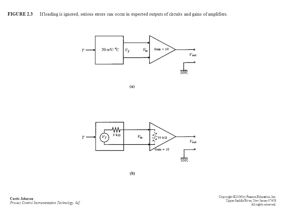 FIGURE 2.3 If loading is ignored, serious errors can occur in expected outputs of circuits and gains of amplifiers.