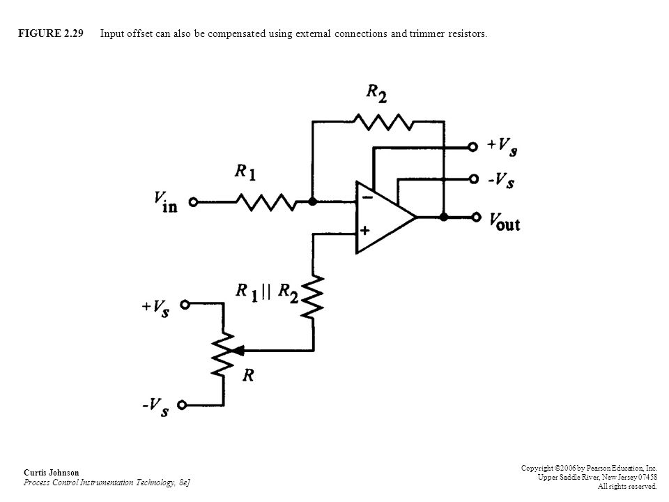 FIGURE 2.29 Input offset can also be compensated using external connections and trimmer resistors.