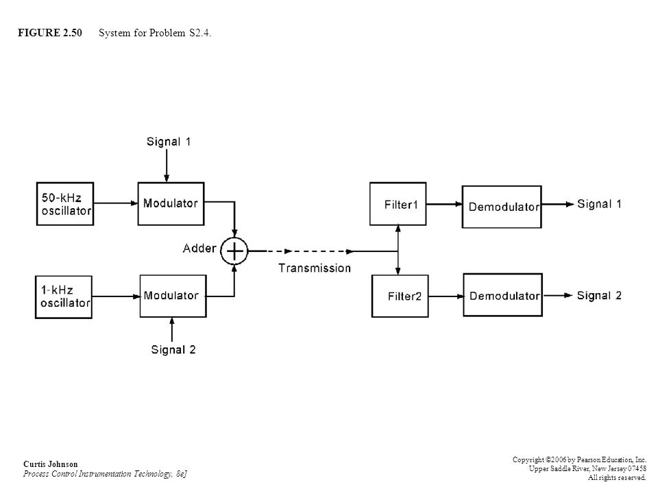 FIGURE 2.50 System for Problem S2.4.