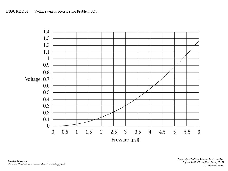 FIGURE 2.52 Voltage versus pressure for Problem S2.7.