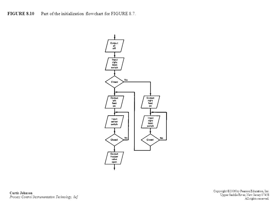 FIGURE 8.10 Part of the initialization flowchart for FIGURE 8.7.